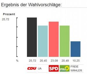 GR-Wahlergebnis-2014