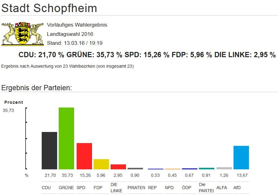 Wahlergebnis Schopfheim